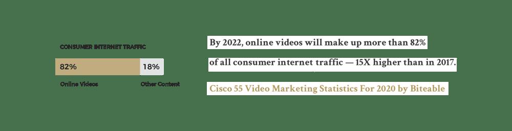 Online Video Chart