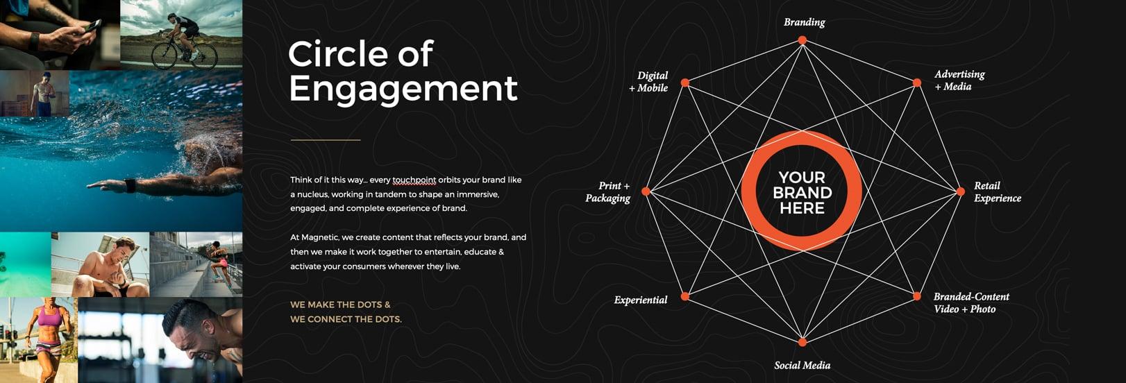 circle of engagement diagram